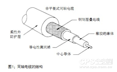 Structure of Coaxial Cable